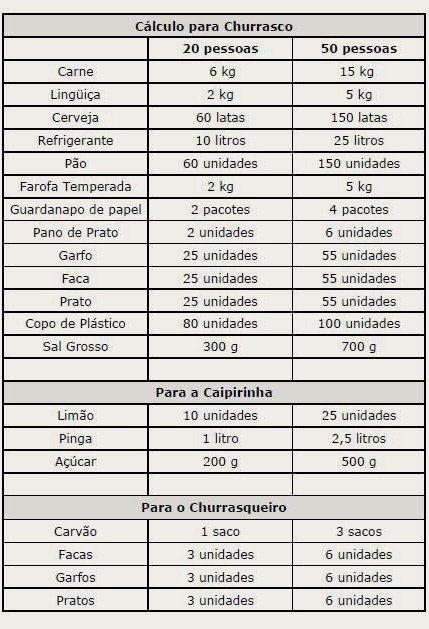 Cálculo churrasco - tabela