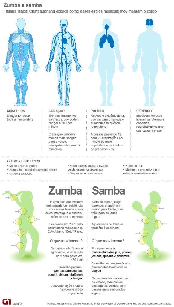 sambaezumba