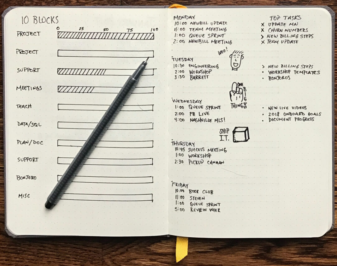 Bullet Journal: O que é? Para que serve? Como funciona?